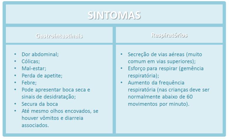 tabela sintomas
