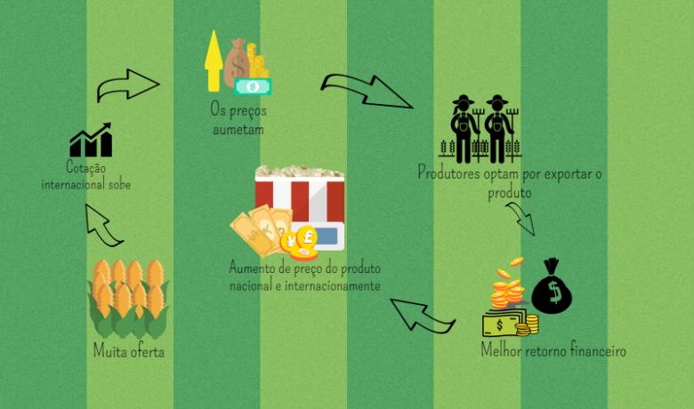 Com funciona o aumento no preço dos alimentos