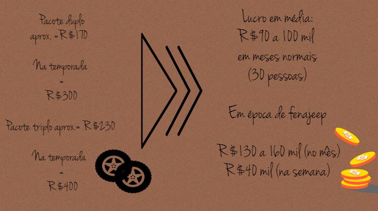 Oscilação de preços em hotéis durante a Fenajeep